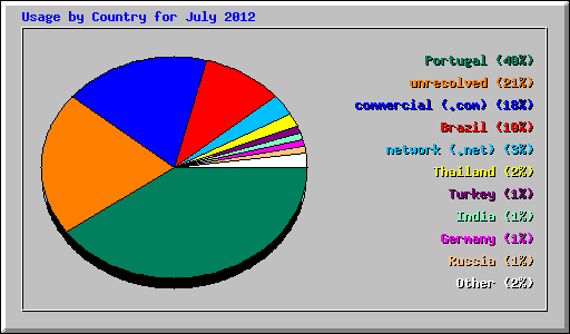 Usage by Country for July 2012