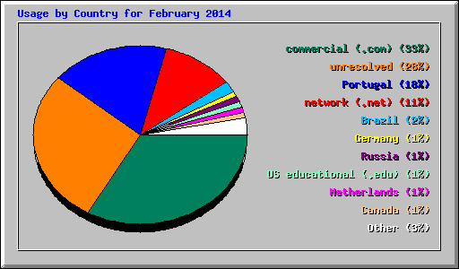 Usage by Country for February 2014