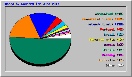 Usage by Country for June 2014