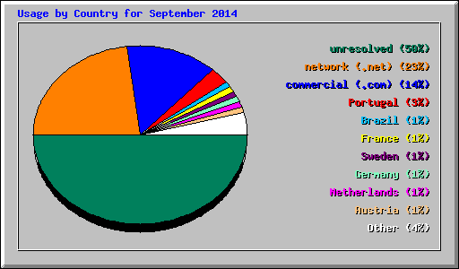 Usage by Country for September 2014