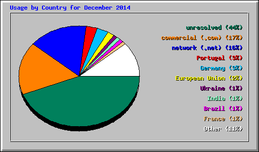 Usage by Country for December 2014