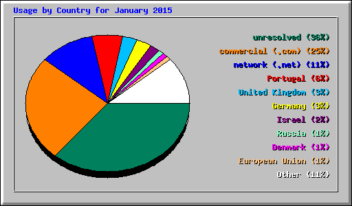 Usage by Country for January 2015