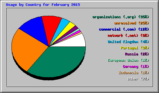 Usage by Country for February 2015