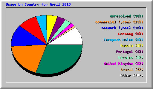 Usage by Country for April 2015