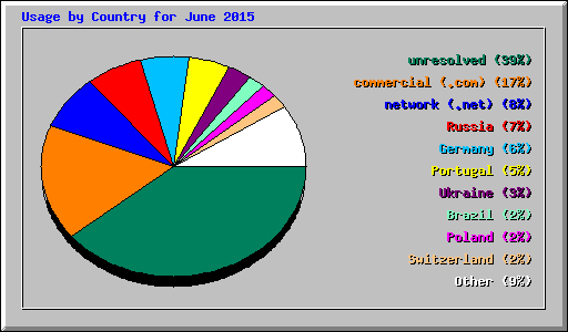 Usage by Country for June 2015