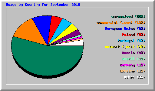 Usage by Country for September 2016