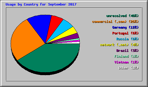 Usage by Country for September 2017