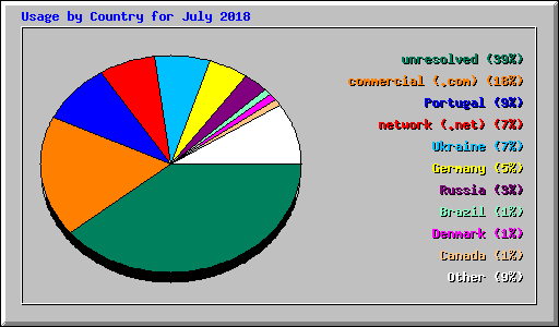 Usage by Country for July 2018