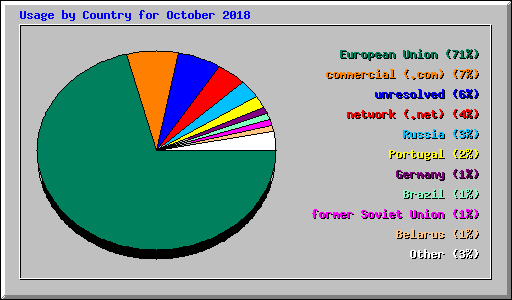 Usage by Country for October 2018