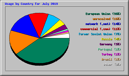 Usage by Country for July 2019